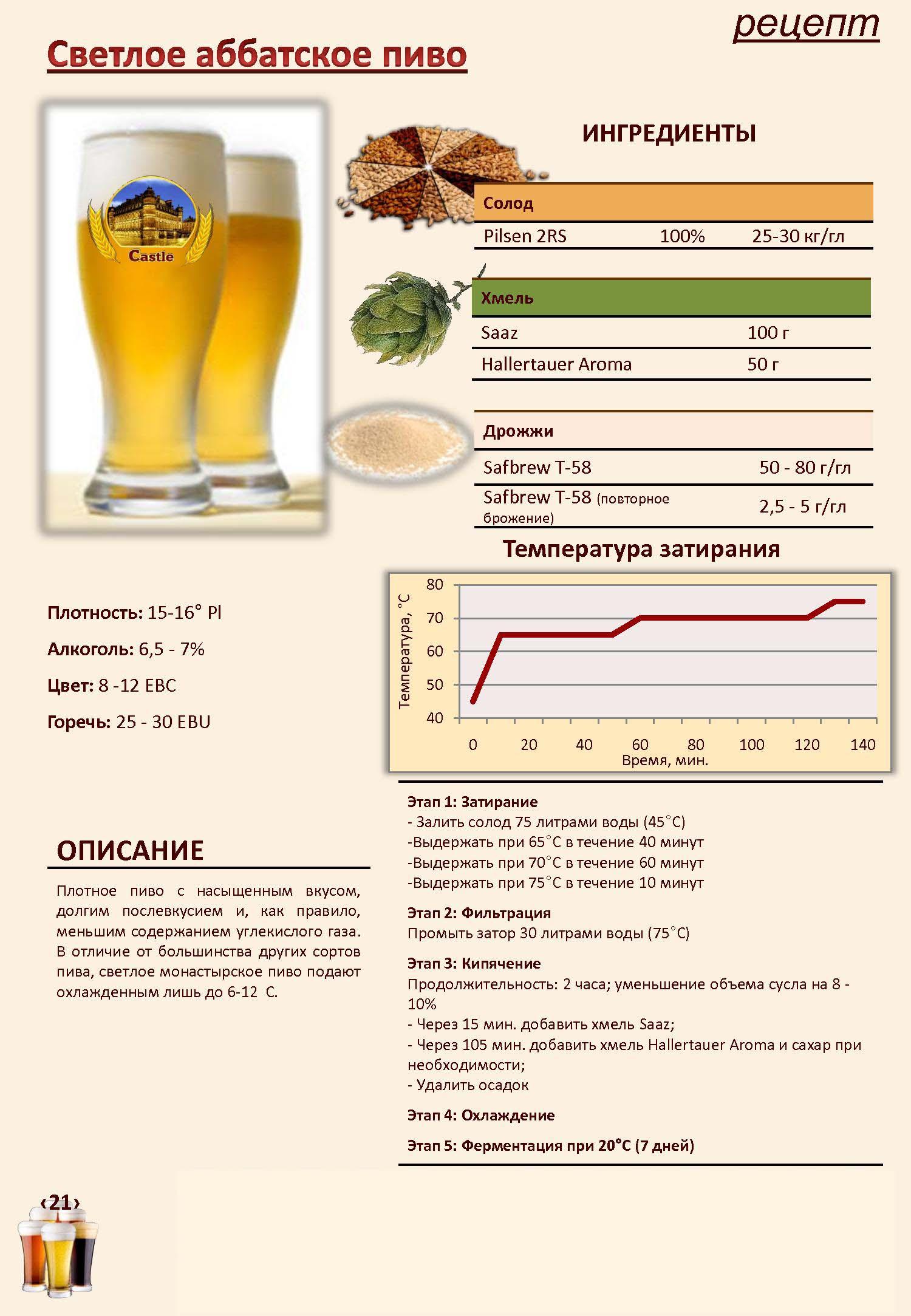 Рецепт пива в домашних условиях из солода